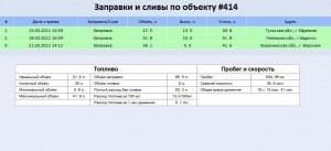 Отчет по расходу топлива