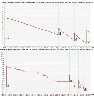 Графический отчет по расходу топлива
